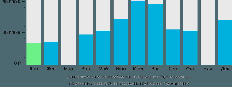Динамика стоимости авиабилетов из Магадана в Уфу по месяцам