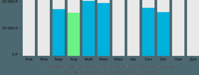 Динамика стоимости авиабилетов из Магадана в Южно-Сахалинск по месяцам