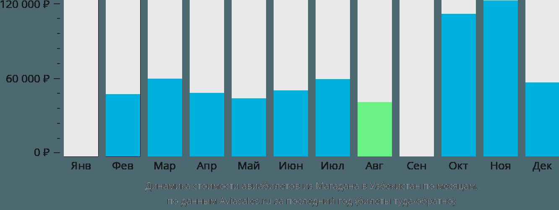 Динамика стоимости авиабилетов из Магадана в Узбекистан по месяцам
