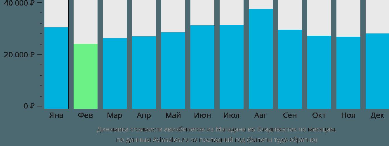 Динамика стоимости авиабилетов из Магадана во Владивосток по месяцам