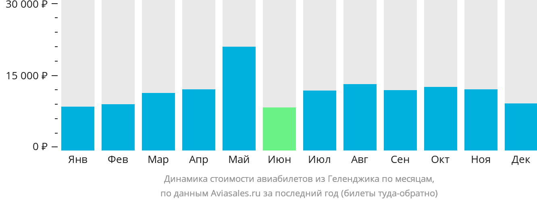 Динамика стоимости авиабилетов из Геленджика по месяцам