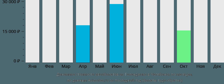 Динамика стоимости авиабилетов из Геленджика в Челябинск по месяцам