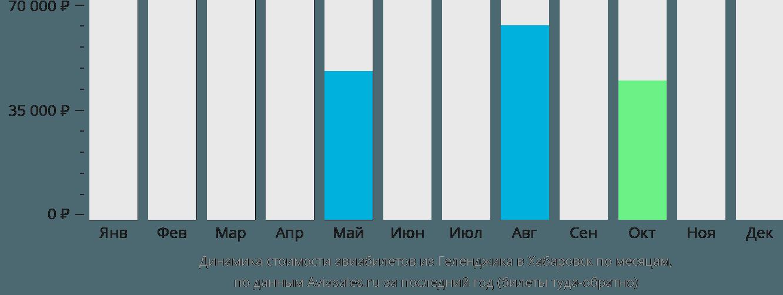 Динамика стоимости авиабилетов из Геленджика в Хабаровск по месяцам