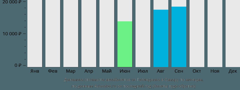 Динамика стоимости авиабилетов из Геленджика в Самару по месяцам