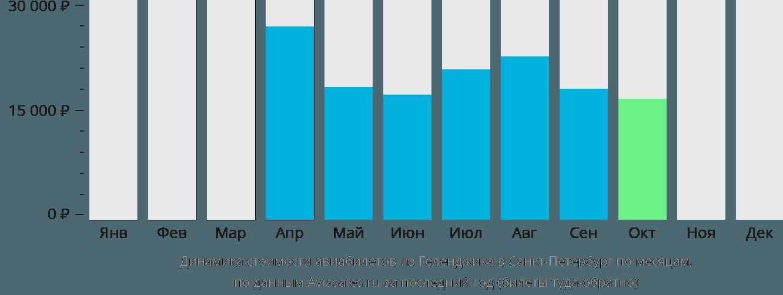 Динамика стоимости авиабилетов из Геленджика в Санкт-Петербург по месяцам