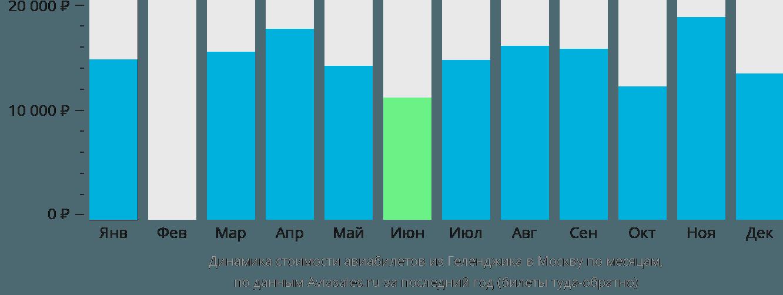 Динамика стоимости авиабилетов из Геленджика в Москву по месяцам