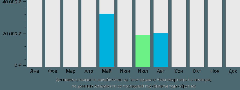 Динамика стоимости авиабилетов из Геленджика в Нижневартовск по месяцам