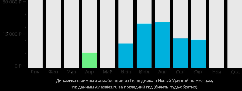 Динамика стоимости авиабилетов из Геленджика в Новый Уренгой по месяцам