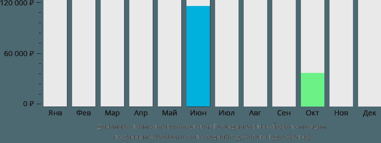 Динамика стоимости авиабилетов из Геленджика в Нью-Йорк по месяцам