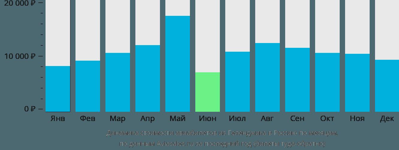 Динамика стоимости авиабилетов из Геленджика в Россию по месяцам