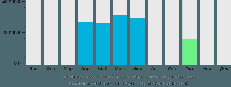 Динамика стоимости авиабилетов из Геленджика в Сургут по месяцам