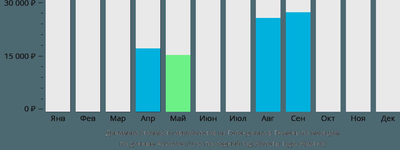 Динамика стоимости авиабилетов из Геленджика в Тюмень по месяцам