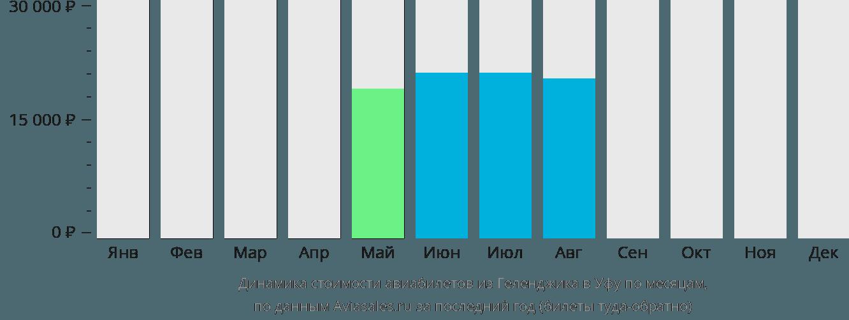 Динамика стоимости авиабилетов из Геленджика в Уфу по месяцам