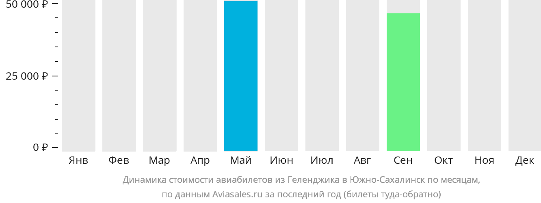 Динамика стоимости авиабилетов из Геленджика в Южно-Сахалинск по месяцам