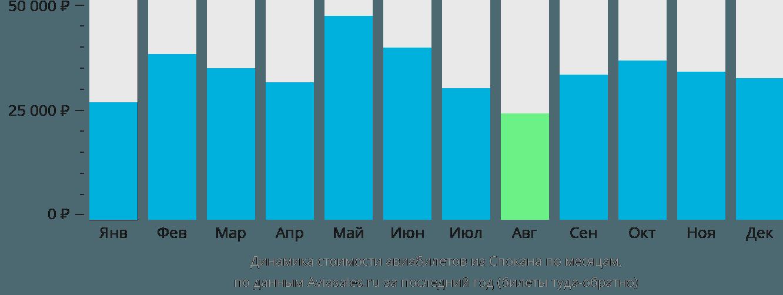 Динамика стоимости авиабилетов из Спокана по месяцам