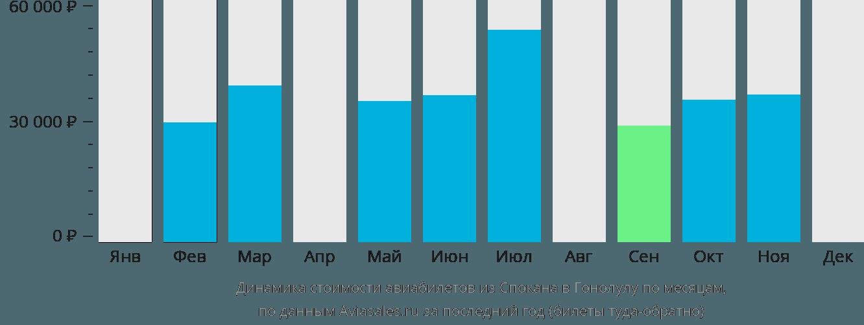 Динамика стоимости авиабилетов из Спокана в Гонолулу по месяцам