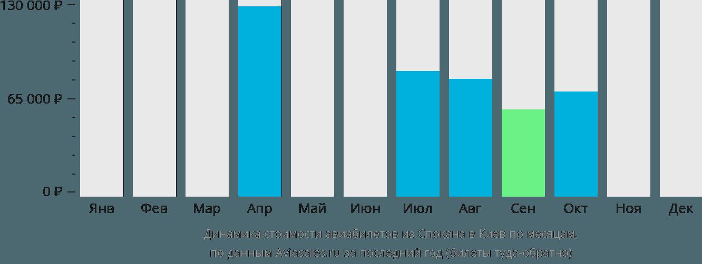 Динамика стоимости авиабилетов из Спокана в Киев по месяцам