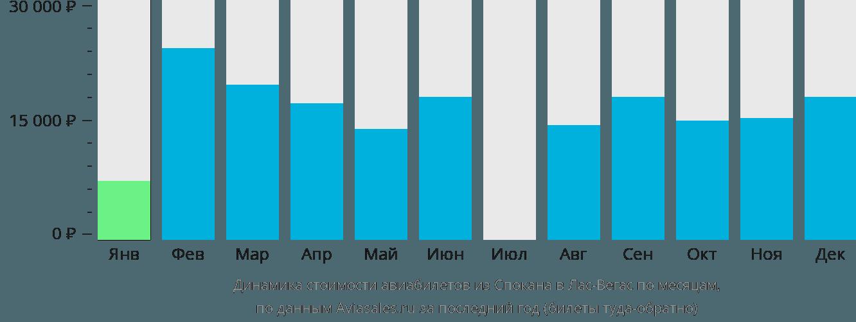 Динамика стоимости авиабилетов из Спокана в Лас-Вегас по месяцам