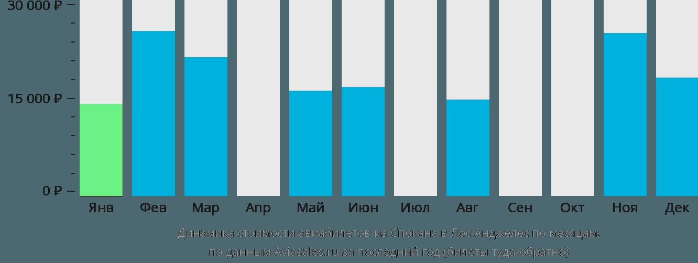 Динамика стоимости авиабилетов из Спокана в Лос-Анджелес по месяцам