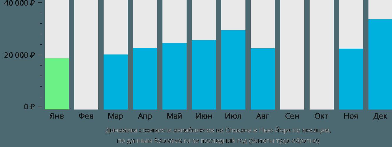 Динамика стоимости авиабилетов из Спокана в Нью-Йорк по месяцам