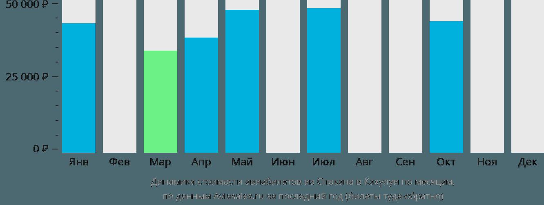 Динамика стоимости авиабилетов из Спокана в Кахулуи по месяцам