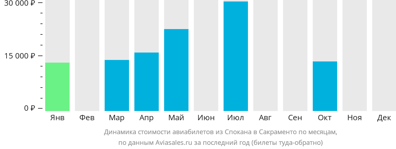 Динамика стоимости авиабилетов из Спокана в Сакраменто по месяцам