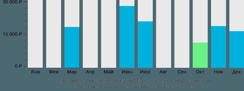 Динамика стоимости авиабилетов из Спокана в Сан-Франциско по месяцам