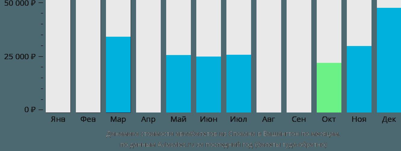 Динамика стоимости авиабилетов из Спокана в Вашингтон по месяцам
