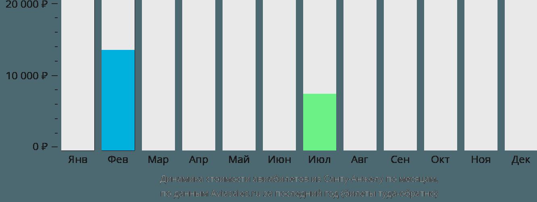 Динамика стоимости авиабилетов из Санту Анджело по месяцам