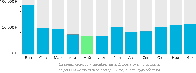 Динамика стоимости авиабилетов из Джорджтауна по месяцам