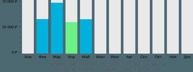 Динамика стоимости авиабилетов из Джорджтауна в Кингстон по месяцам