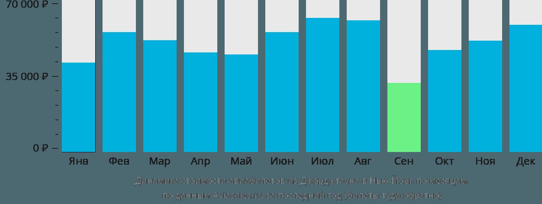 Динамика стоимости авиабилетов из Джорджтауна в Нью-Йорк по месяцам