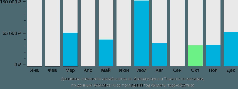 Динамика стоимости авиабилетов из Джорджтауна в Торонто по месяцам