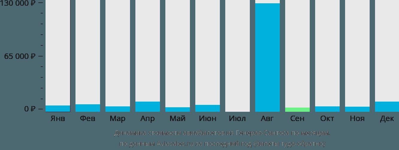 Динамика стоимости авиабилетов из Генерал-Сантоса по месяцам