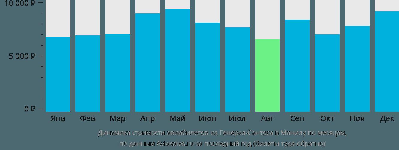 Динамика стоимости авиабилетов из Генерал-Сантоса в Манилу по месяцам
