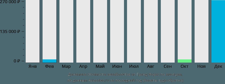 Динамика стоимости авиабилетов из Гранд-Форкс по месяцам