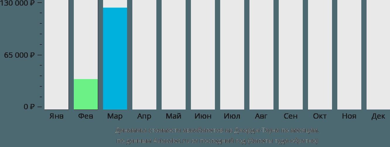 Динамика стоимости авиабилетов из Джордж Тауна по месяцам