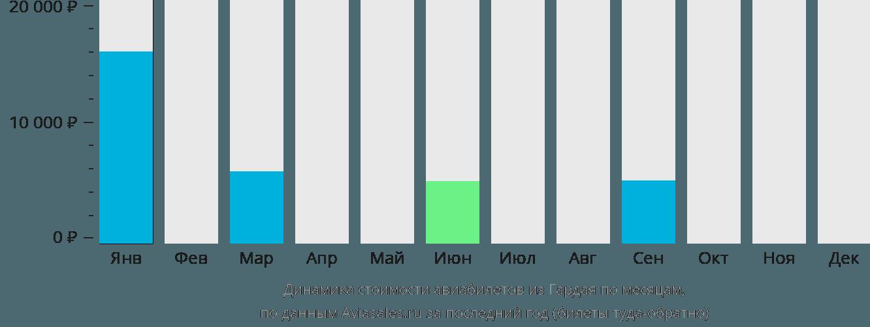 Динамика стоимости авиабилетов из Гардая по месяцам