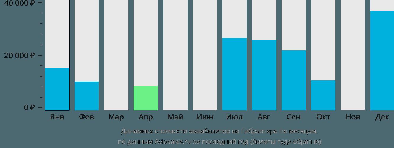 Динамика стоимости авиабилетов из Гибралтара по месяцам
