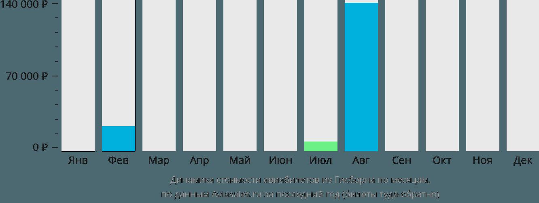 Динамика стоимости авиабилетов из Гисборна по месяцам