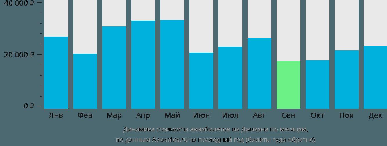 Динамика стоимости авиабилетов из Джизана по месяцам