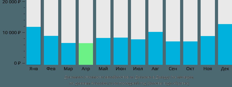 Динамика стоимости авиабилетов из Джизана в Джидду по месяцам