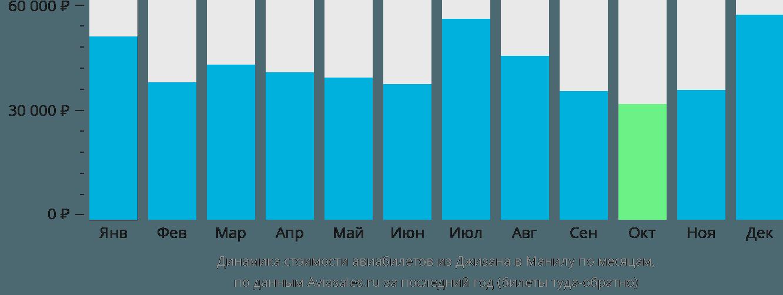 Динамика стоимости авиабилетов из Джизана в Манилу по месяцам