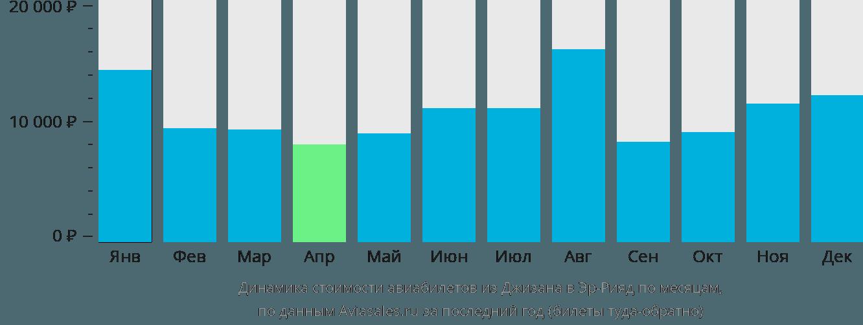 Динамика стоимости авиабилетов из Джизана в Эр-Рияд по месяцам