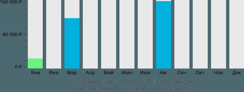 Динамика стоимости авиабилетов из Гороки по месяцам