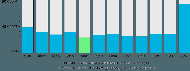 Динамика стоимости авиабилетов из Глазго по месяцам