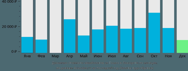 Динамика стоимости авиабилетов из Глазго в Лансароте по месяцам
