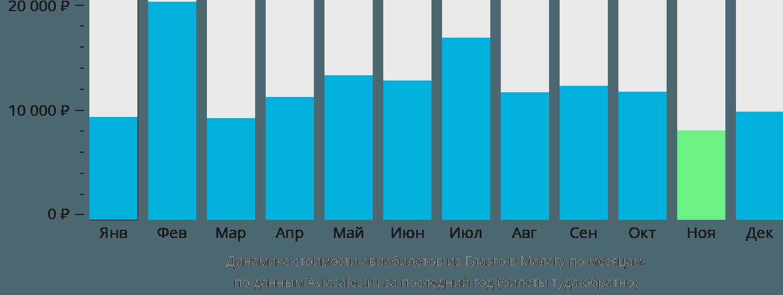 Динамика стоимости авиабилетов из Глазго в Малагу по месяцам