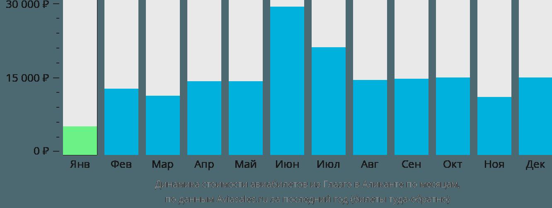 Динамика стоимости авиабилетов из Глазго в Аликанте по месяцам