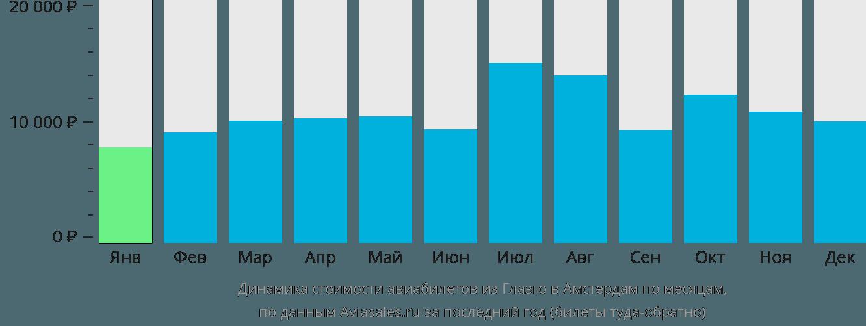 Динамика стоимости авиабилетов из Глазго в Амстердам по месяцам